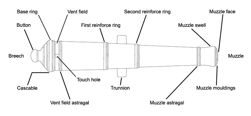 Parts of a Cannon