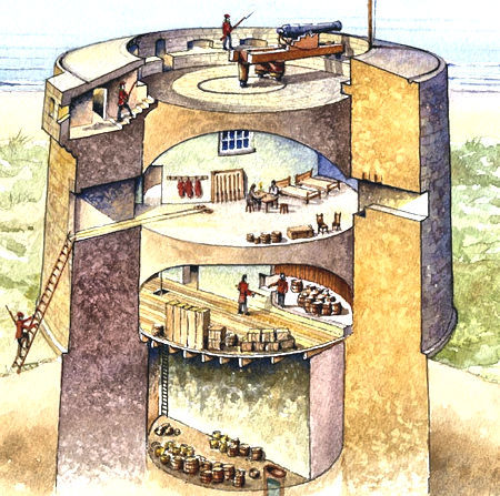 Cross Section of Martello Tower